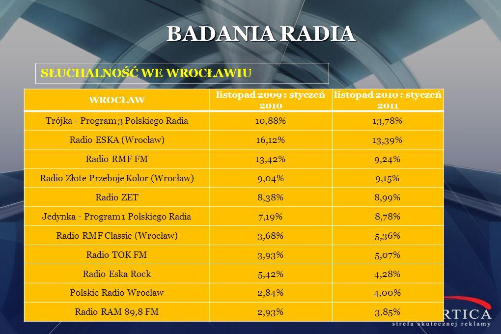 SŁUCHALNOŚĆ WE WROCŁAWIU BADANIA RADIA WROCŁAW listopad 2009 : styczeń 2010 listopad 2010 : styczeń 2011 Trójka - Program 3 Polskiego Radia10,88%13,78