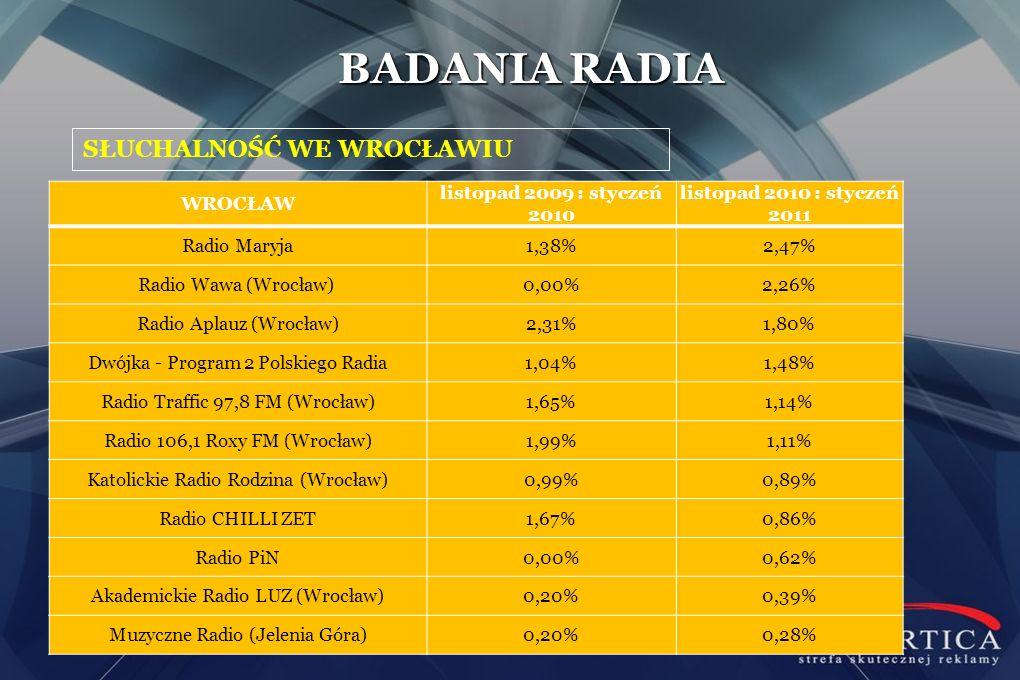 SŁUCHALNOŚĆ WE WROCŁAWIU BADANIA RADIA WROCŁAW listopad 2009 : styczeń 2010 listopad 2010 : styczeń 2011 Radio Maryja1,38%2,47% Radio Wawa (Wrocław) 0