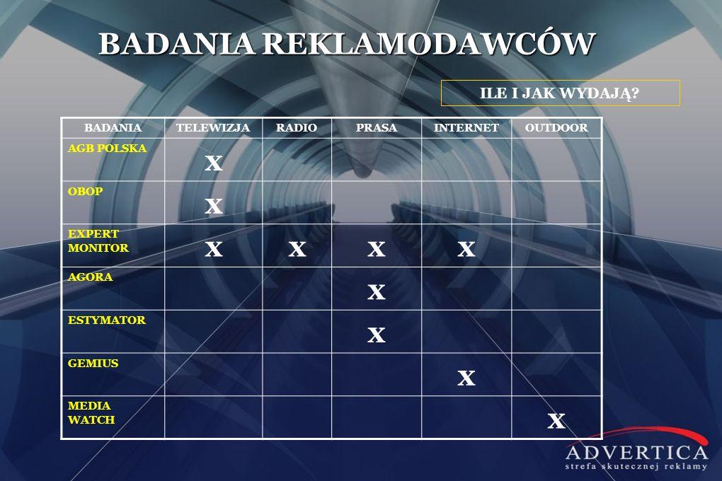SŁUCHALNOŚĆ WE WROCŁAWIU BADANIA RADIA grudzień 2010 : luty 2011 marzec : maj 2011 czerwiec : sierpień 2011 wrzesień : listopad 2011 grudzień 2011 : luty 2012 Radio RMF FM9,7%10,9%12,6%13,0%14,3% Trójka - Program 3 Polskiego Radia14,0%12,1%9,2%11,4%12,2% Radio ZET8,7%6,9%8,0%8,3%9,6% Złote Przeboje Kolor 90,4 FM (Wrocław) 9,1%12,4%11,8%7,4%9,2% Radio ESKA (Wrocław)12,3%9,3%9,1%11,1%8,9% Jedynka - Program 1 Polskiego Radia7,7%7,3%10,8%8,8%8,2% Radio TOK FM7,0%5,0%5,7%5,6%5,4% Radio Eska Rock3,9%5,9%5,7%3,4%4,3% Radio RMF Classic 5,0%3,8%3,0%4,2%4,3% Polskie Radio Wrocław5,3%4,5%3,8%5,1%4,2% Radio RAM 89,8 FM3,7%2,8%4,2%4,0%3,5% Radio Wawa (Wrocław) 2,7%4,4%2,8%4,2%2,1% Radio Aplauz (Wrocław)1,9%3,1%2,2%1,7%2,0% Radio 106,1 Roxy FM (Wrocław) 1,2% 0,7%1,6%1,7% Radio CHILLI ZET0,8%0,7%1,0%1,8%1,7% Katolickie Radio Rodzina (Wrocław)0,9%1,1%1,4%2,0%1,6% Dwójka - Program 2 Polskiego Radia1,0%1,3%0,9%2,0%1,4% Radio Maryja1,7%3,0%3,1%1,4%1,2%