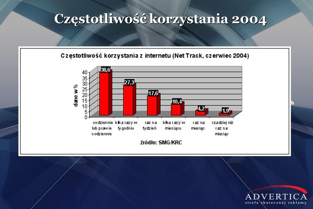 Częstotliwość korzystania 2004 W roku 2009 było to 59% gospodarstw domowych w Polsce
