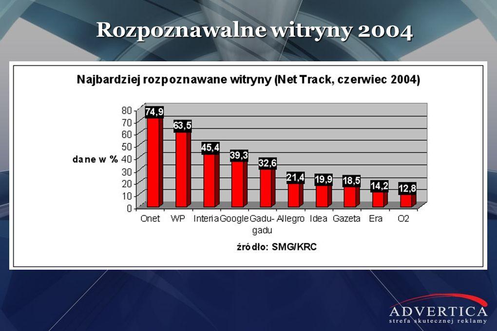 Rozpoznawalne witryny 2004 W roku 2009 było to 59% gospodarstw domowych w Polsce