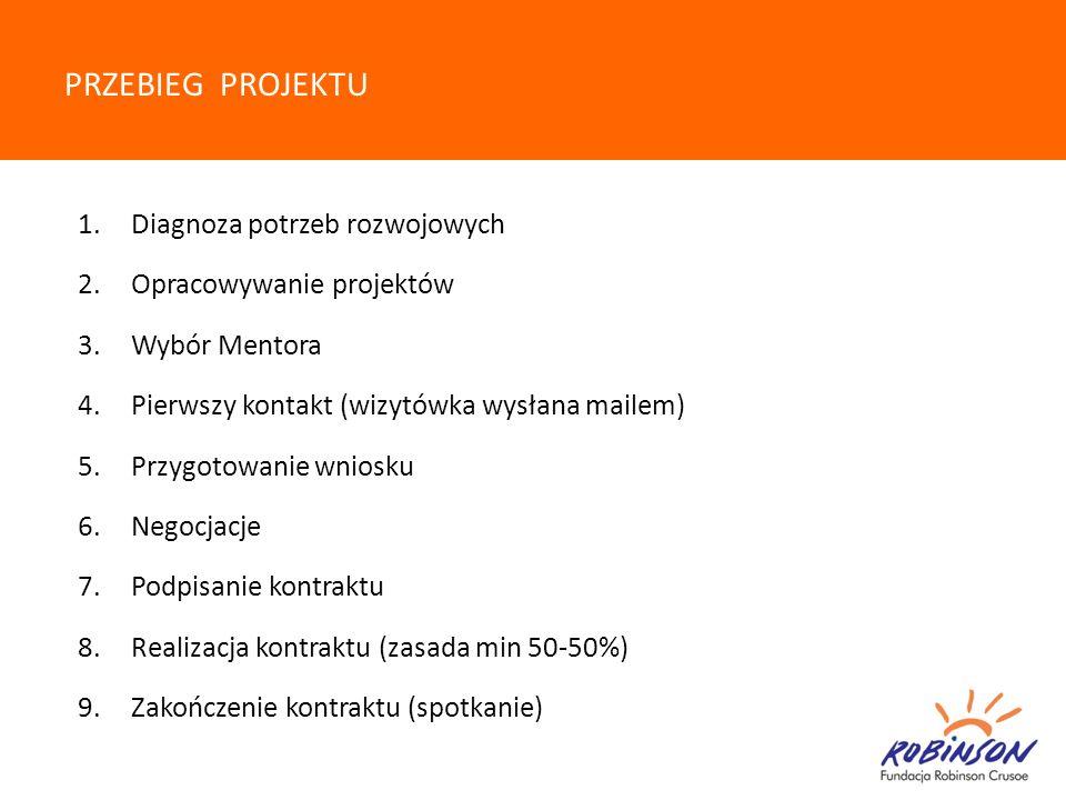 PRZEBIEG PROJEKTU 1.Diagnoza potrzeb rozwojowych 2.Opracowywanie projektów 3.Wybór Mentora 4.Pierwszy kontakt (wizytówka wysłana mailem) 5.Przygotowan