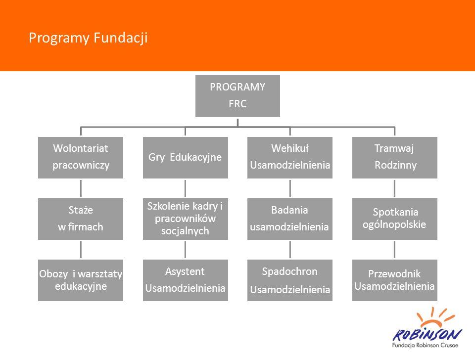 Programy Fundacji PROGRAMY FRC Wolontariat pracowniczy Staże w firmach Obozy i warsztaty edukacyjne Gry Edukacyjne Szkolenie kadry i pracowników socja