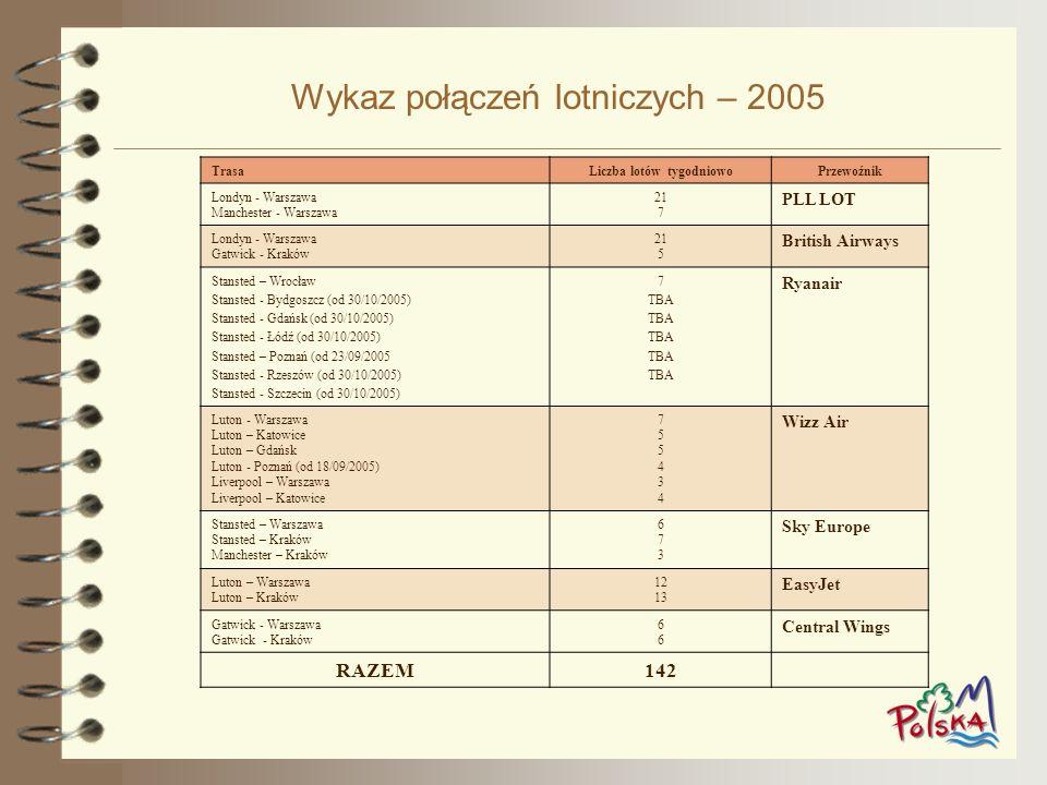 Wykaz połączeń lotniczych – 2005 TrasaLiczba lotów tygodniowoPrzewoźnik Londyn - Warszawa Manchester - Warszawa 21 7 PLL LOT Londyn - Warszawa Gatwick