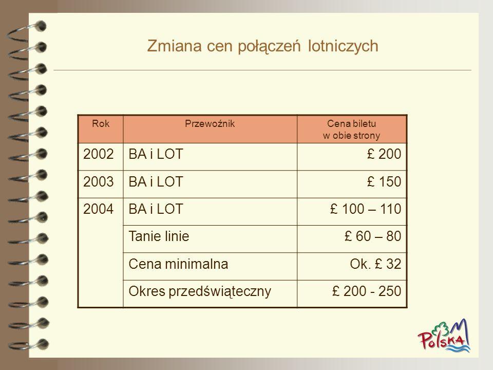 Zmiana cen połączeń lotniczych RokPrzewoźnikCena biletu w obie strony 2002BA i LOT£ 200 2003BA i LOT£ 150 2004BA i LOT£ 100 – 110 Tanie linie£ 60 – 80