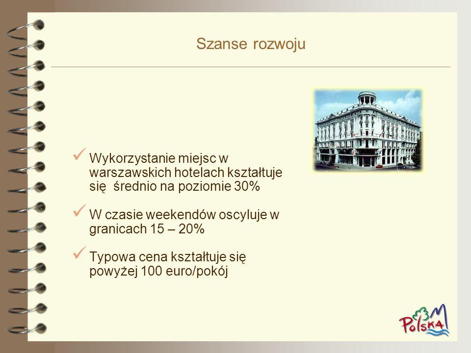 Szanse rozwoju Wykorzystanie miejsc w warszawskich hotelach kształtuje się średnio na poziomie 30% W czasie weekendów oscyluje w granicach 15 – 20% Ty