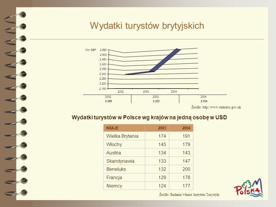 Wydatki turystów brytyjskich Wydatki turystów w Polsce wg krajów na jedną osobę w USD Źródło: Badania własne Instytutu Turystyki Źródło: http://www.st