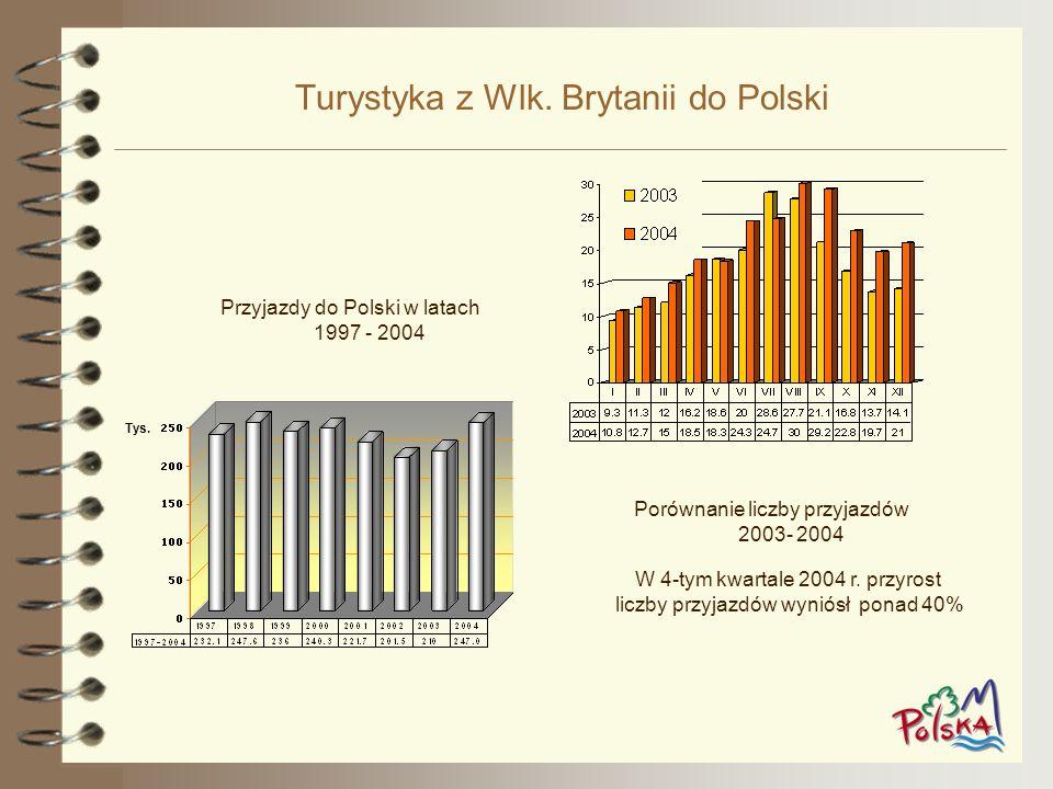 Turystyka z Wlk. Brytanii do Polski Przyjazdy do Polski w latach 1997 - 2004 Porównanie liczby przyjazdów 2003- 2004 W 4-tym kwartale 2004 r. przyrost