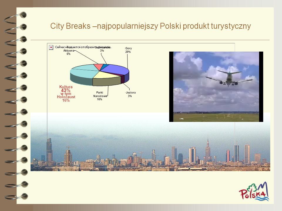 City Breaks –najpopularniejszy Polski produkt turystyczny Kultura 43% w tym Holocaust 16% Tur Aktywna 6% Uzdrowiska 3% ·Gory 29% ·Jeziora 3% Parki Nar