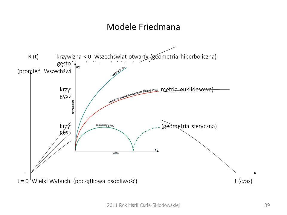 Modele Friedmana R (t) krzywizna < 0 Wszechświat otwarty (geometria hiperboliczna) gęstość materii < gęstości krytycznej (promień Wszechświata) krzywi
