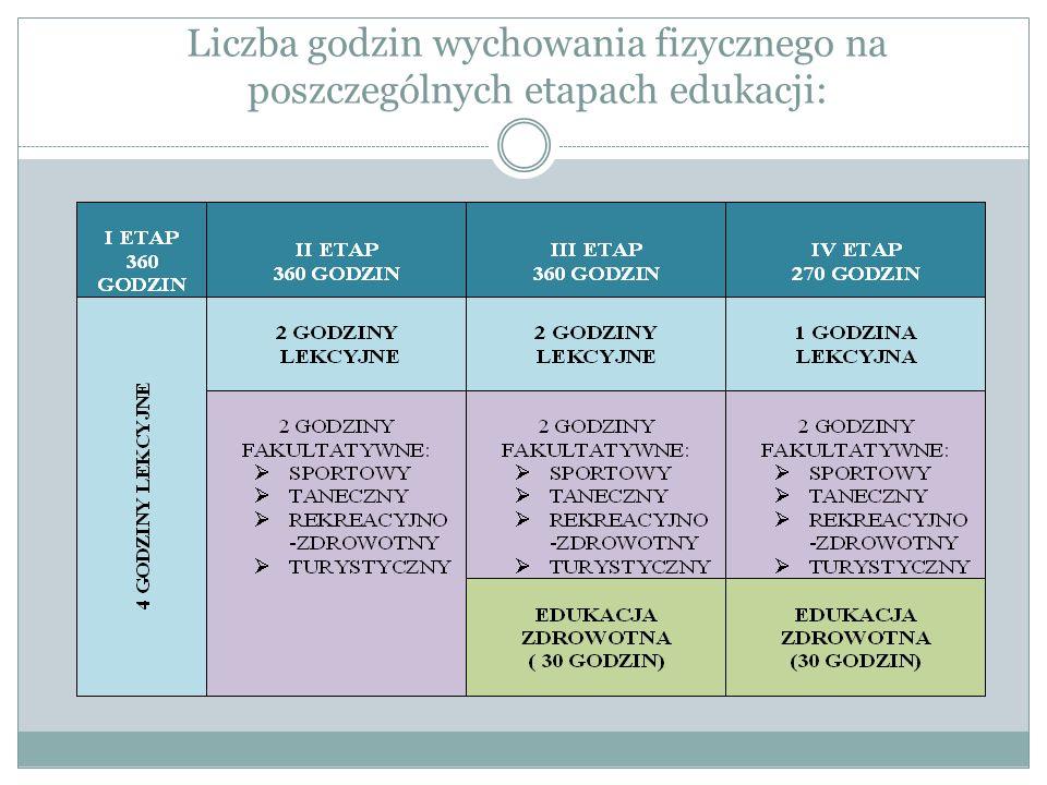 Wnioski z badań Najwyższej Izby Kontroli: Negatywna ocena kształcenia w skontrolowanych szkołach w zakresie wychowania fizycznego i zapewnienia warunków do uprawiania sportu szkolnego.