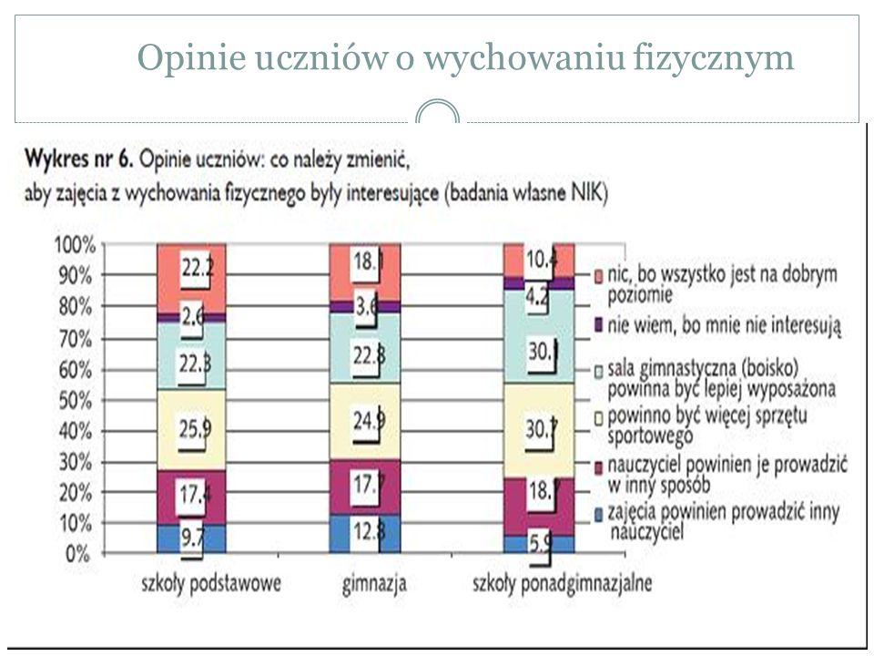 Opinie jakościowe uczniów Badani przez Supińską i współ.