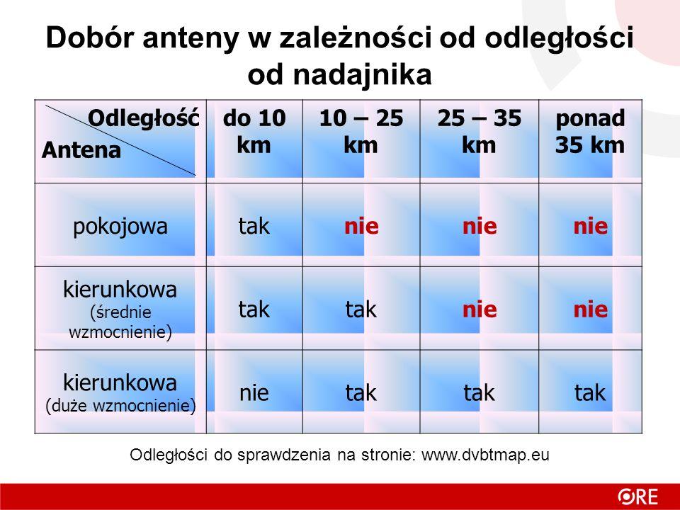 Dobór anteny w zależności od odległości od nadajnika Odległość Antena do 10 km 10 – 25 km 25 – 35 km ponad 35 km pokojowataknie kierunkowa (średnie wzmocnienie) tak nie kierunkowa (duże wzmocnienie) nietak Odległości do sprawdzenia na stronie: www.dvbtmap.eu