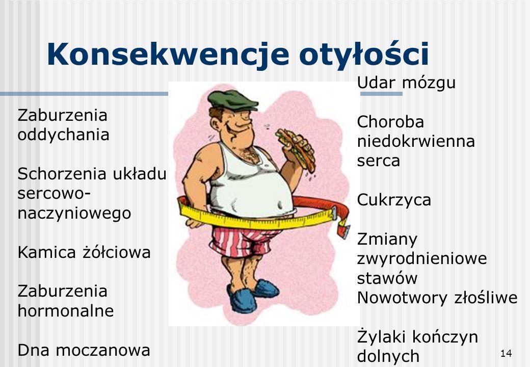 14 Konsekwencje otyłości Zaburzenia oddychania Schorzenia układu sercowo- naczyniowego Kamica żółciowa Zaburzenia hormonalne Dna moczanowa Udar mózgu