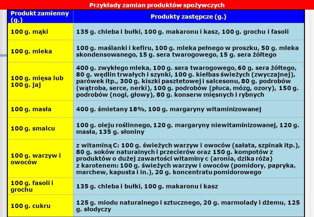 20 Przykłady zamian produktów spożywczych Produkt zamienny (g.) Produkty zastępcze (g.) 100 g. mąki135 g. chleba i bułki, 100 g. makaronu i kasz, 100