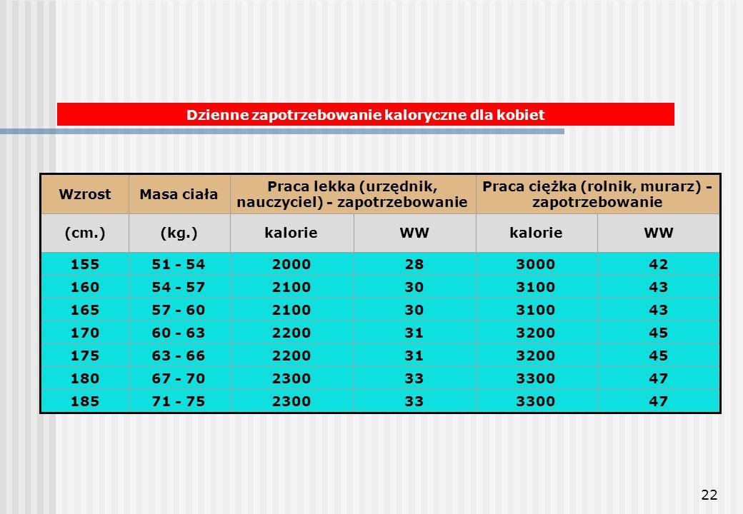 22 Dzienne zapotrzebowanie kaloryczne dla kobiet WzrostMasa ciała Praca lekka (urzędnik, nauczyciel) - zapotrzebowanie Praca ciężka (rolnik, murarz) -
