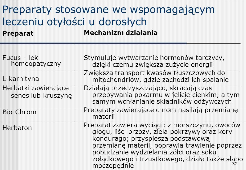 32 Preparaty stosowane we wspomagającym leczeniu otyłości u dorosłych Preparat Fucus – lek homeopatyczny L-karnityna Herbatki zawierające senes lub kr