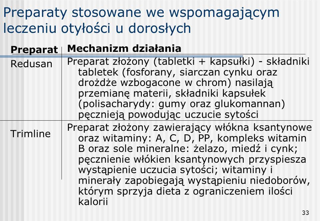 33 Preparaty stosowane we wspomagającym leczeniu otyłości u dorosłych Preparat Redusan Trimline Mechanizm działania Preparat złożony (tabletki + kapsu
