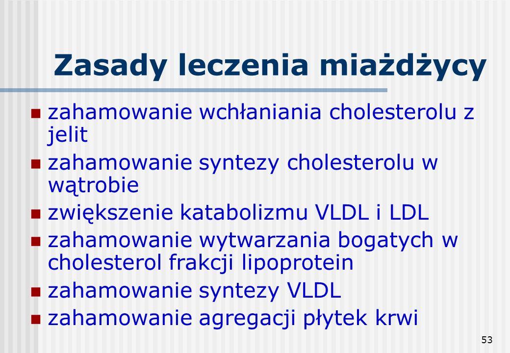 53 Zasady leczenia miażdżycy zahamowanie wchłaniania cholesterolu z jelit zahamowanie syntezy cholesterolu w wątrobie zwiększenie katabolizmu VLDL i L