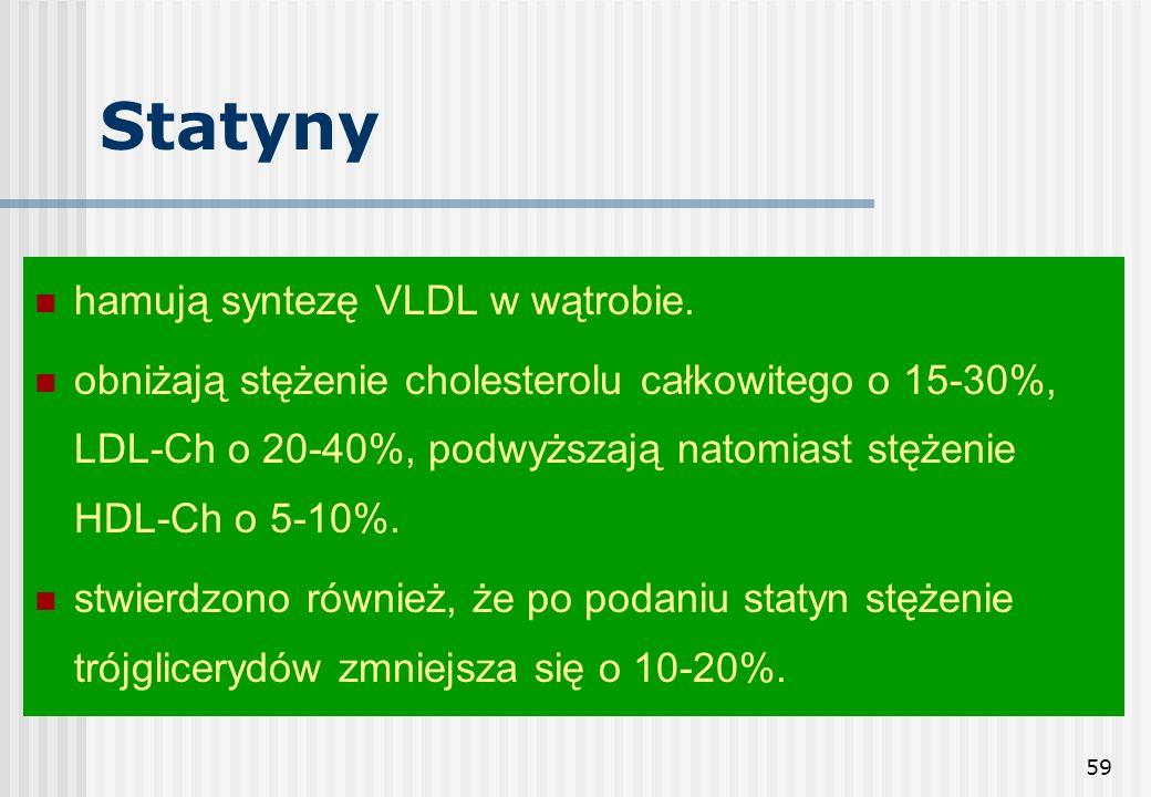 59 Statyny hamują syntezę VLDL w wątrobie. obniżają stężenie cholesterolu całkowitego o 15-30%, LDL-Ch o 20-40%, podwyższają natomiast stężenie HDL-Ch