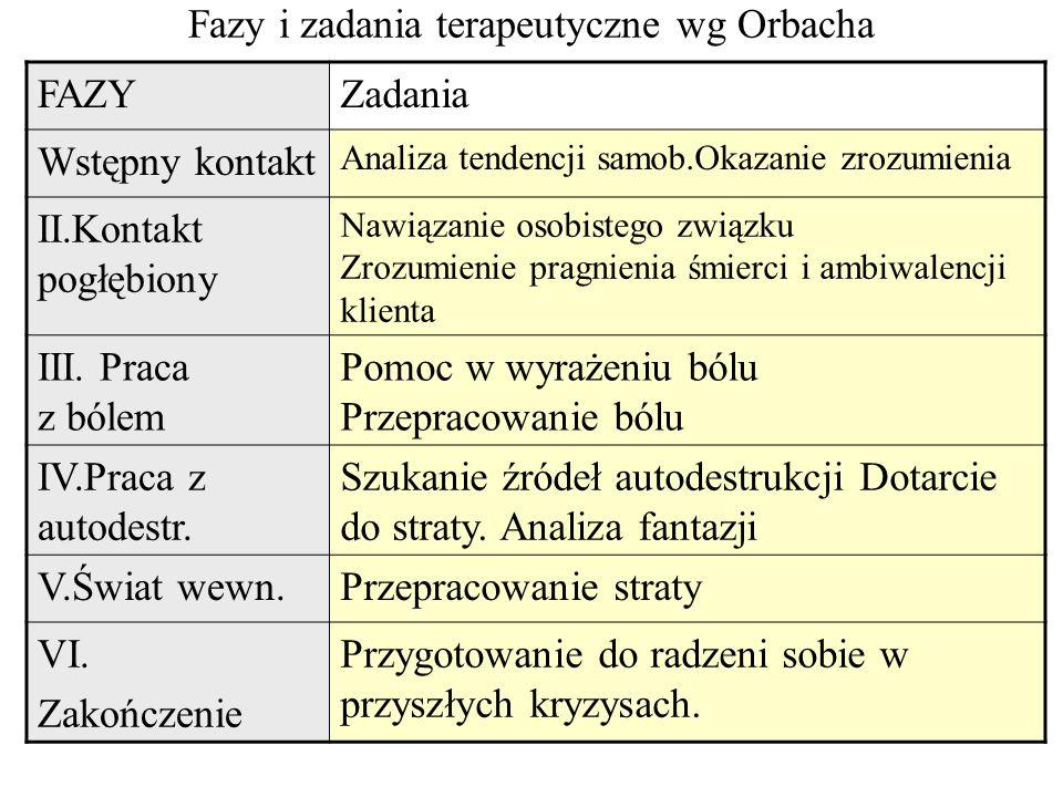 Fazy i zadania terapeutyczne wg Orbacha FAZYZadania Wstępny kontakt Analiza tendencji samob.Okazanie zrozumienia II.Kontakt pogłębiony Nawiązanie osob