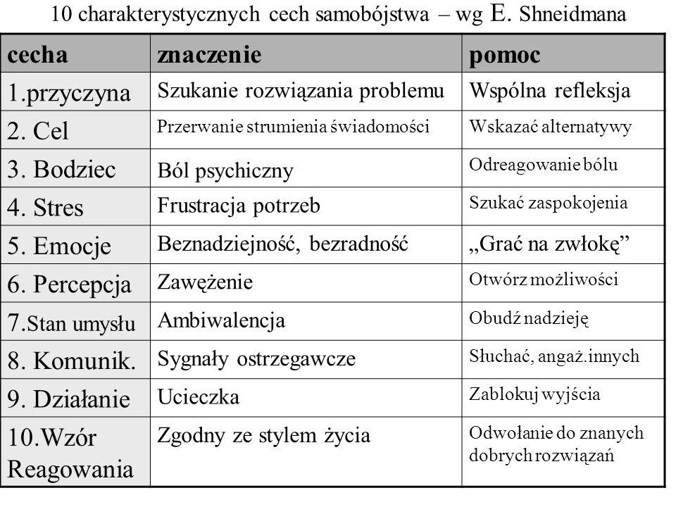 10 charakterystycznych cech samobójstwa – wg E. Shneidmana cechaznaczeniepomoc 1.przyczyna Szukanie rozwiązania problemuWspólna refleksja 2. Cel Przer