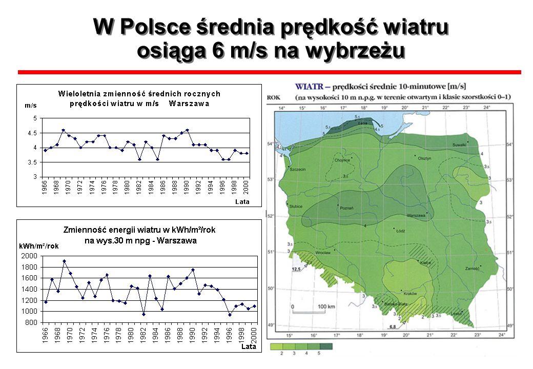 W Polsce średnia prędkość wiatru osiąga 6 m/s na wybrzeżu