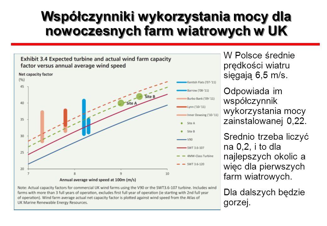 Współczynniki wykorzystania mocy dla nowoczesnych farm wiatrowych w UK W Polsce średnie prędkości wiatru sięgają 6,5 m/s. Odpowiada im współczynnik wy