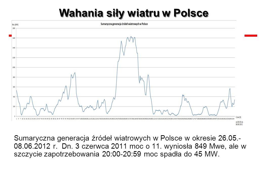 Wahania siły wiatru w Polsce Sumaryczna generacja źródeł wiatrowych w Polsce w okresie 26.05.- 08.06.2012 r. Dn. 3 czerwca 2011 moc o 11. wyniosła 849