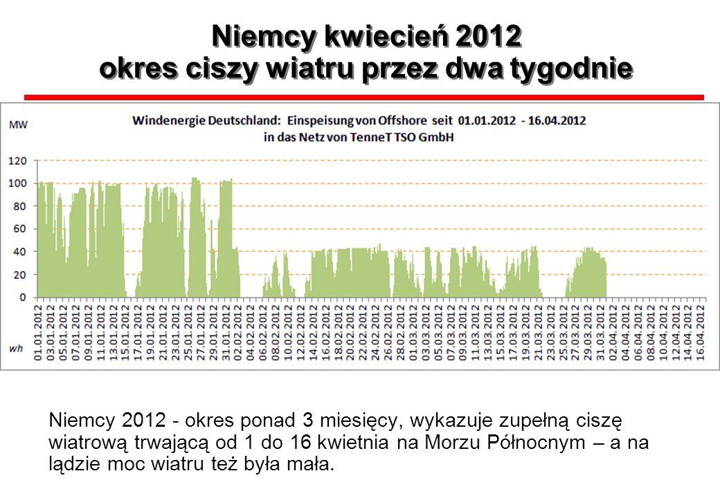 Niemcy kwiecień 2012 okres ciszy wiatru przez dwa tygodnie Niemcy 2012 - okres ponad 3 miesięcy, wykazuje zupełną ciszę wiatrową trwającą od 1 do 16 k