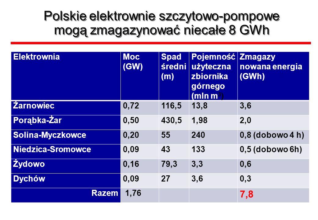 Polskie elektrownie szczytowo-pompowe mogą zmagazynować niecałe 8 GWh ElektrowniaMoc (GW) Spad średni (m) Pojemność użyteczna zbiornika górnego (mln m