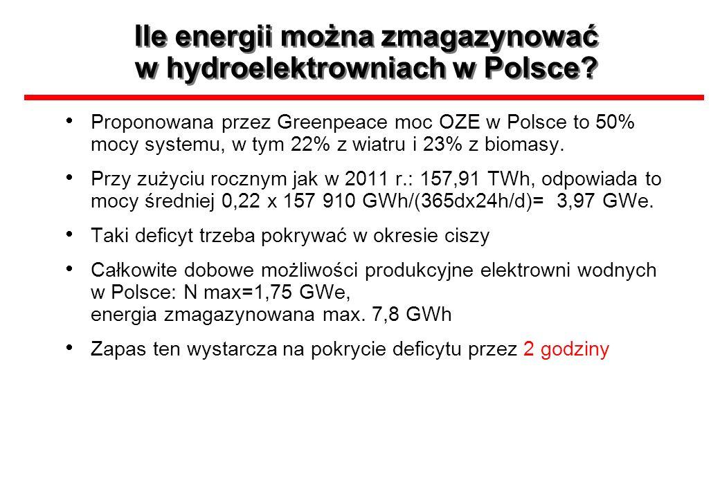 Ile energii można zmagazynować w hydroelektrowniach w Polsce? Proponowana przez Greenpeace moc OZE w Polsce to 50% mocy systemu, w tym 22% z wiatru i