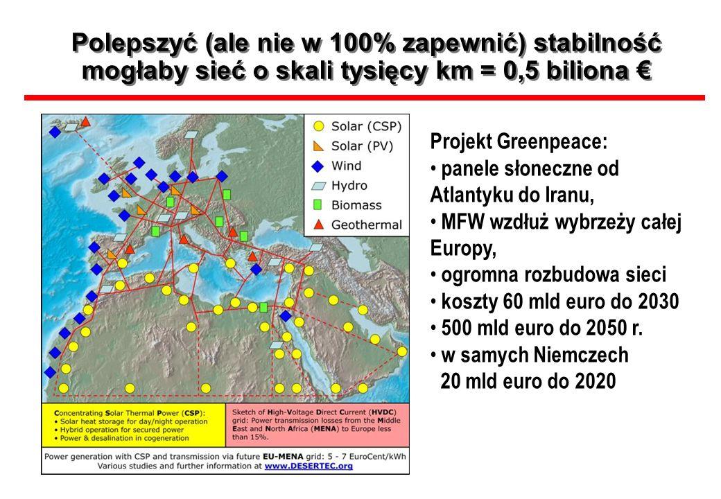 Polepszyć (ale nie w 100% zapewnić) stabilność mogłaby sieć o skali tysięcy km = 0,5 biliona Projekt Greenpeace: panele słoneczne od Atlantyku do Iran