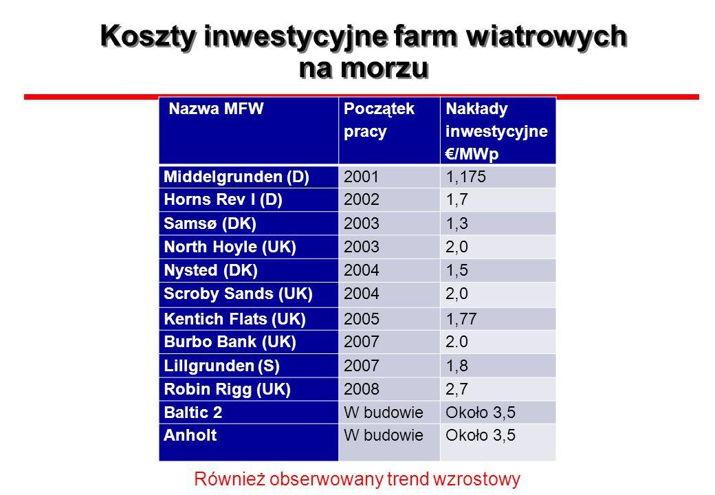 Koszty inwestycyjne farm wiatrowych na morzu Również obserwowany trend wzrostowy Nazwa MFW Początek pracy Nakłady inwestycyjne /MWp Middelgrunden (D)2
