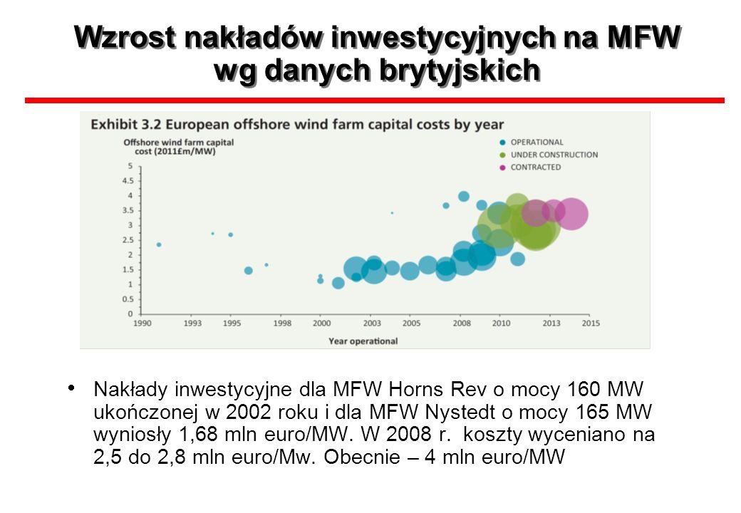 Wzrost nakładów inwestycyjnych na MFW wg danych brytyjskich Nakłady inwestycyjne dla MFW Horns Rev o mocy 160 MW ukończonej w 2002 roku i dla MFW Nyst