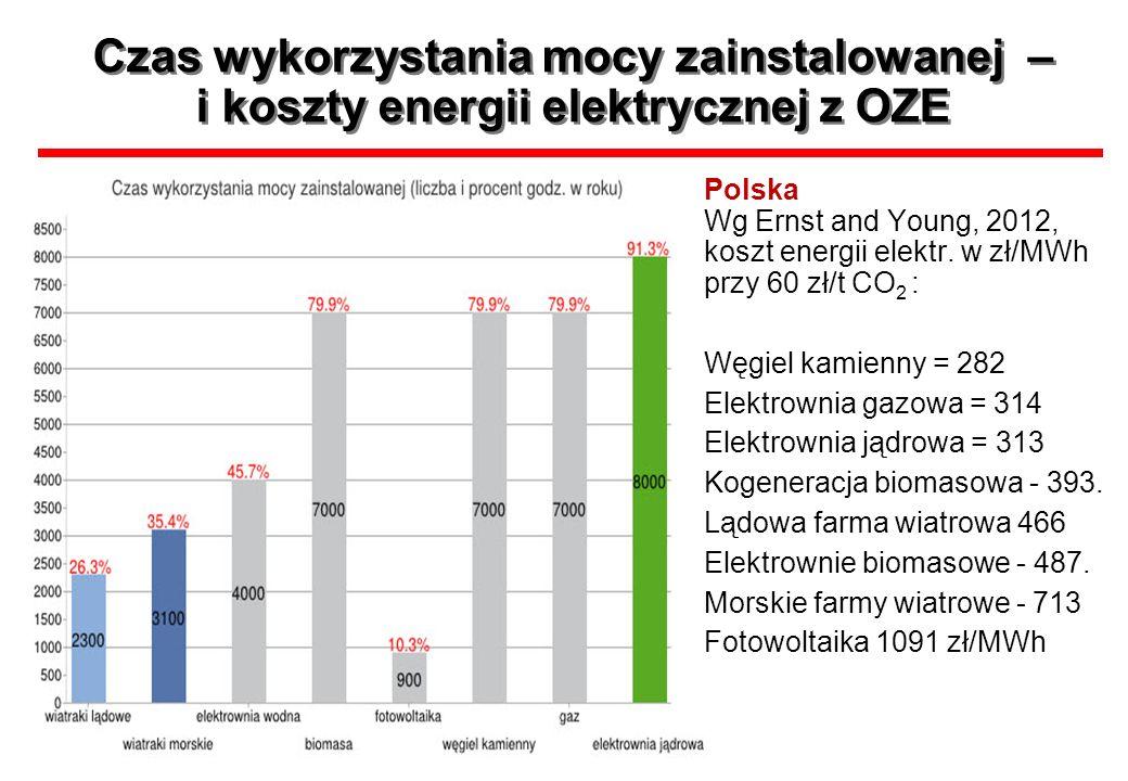 Czas wykorzystania mocy zainstalowanej – i koszty energii elektrycznej z OZE Polska Wg Ernst and Young, 2012, koszt energii elektr. w zł/MWh przy 60 z