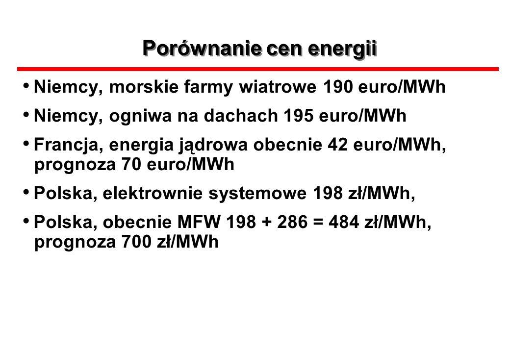 Porównanie cen energii Niemcy, morskie farmy wiatrowe 190 euro/MWh Niemcy, ogniwa na dachach 195 euro/MWh Francja, energia jądrowa obecnie 42 euro/MWh