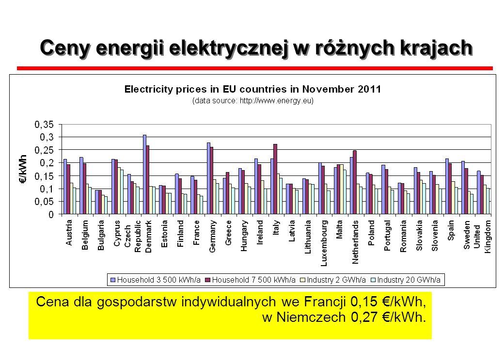 Ceny energii elektrycznej w różnych krajach Cena dla gospodarstw indywidualnych we Francji 0,15 /kWh, w Niemczech 0,27 /kWh.