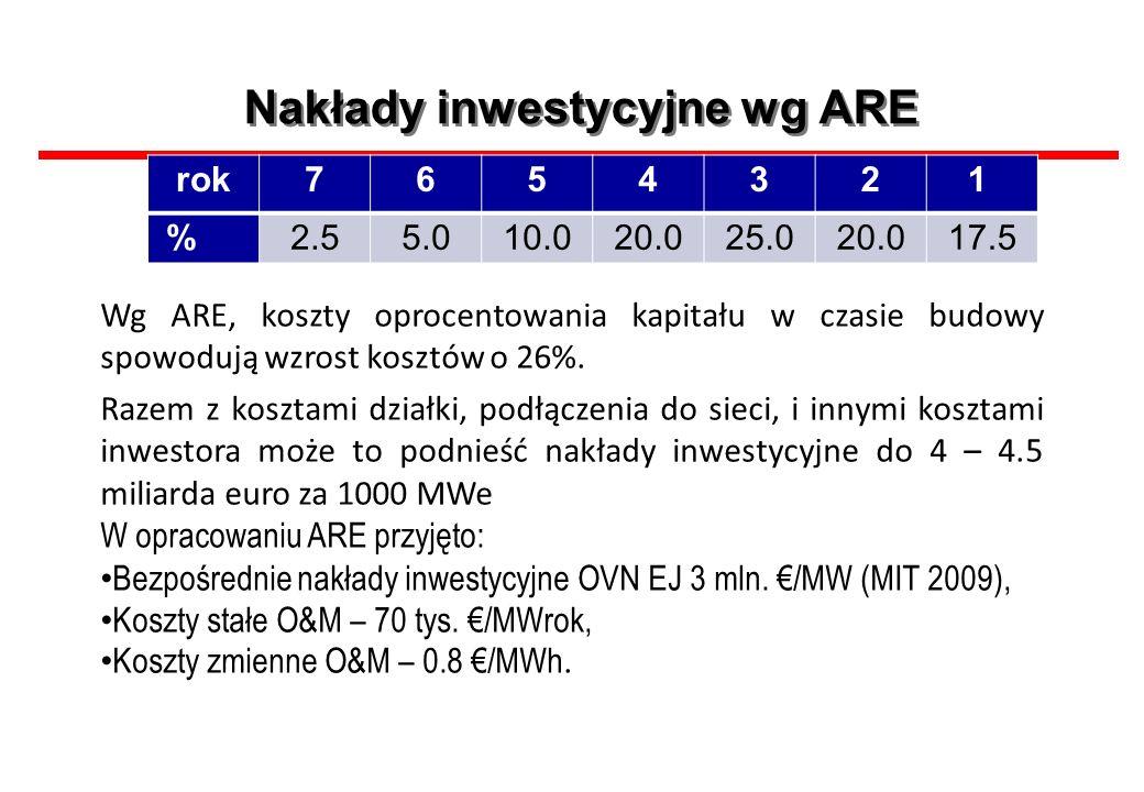 Nakłady inwestycyjne wg ARE rok7654321 %2.55.010.020.025.020.017.5 Wg ARE, koszty oprocentowania kapitału w czasie budowy spowodują wzrost kosztów o 2