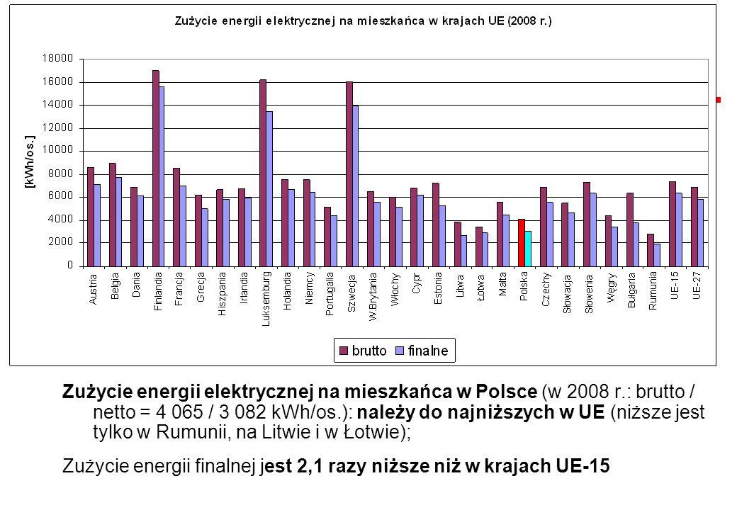 Zużycie energii elektrycznej na mieszkańca w Polsce (w 2008 r.: brutto / netto = 4 065 / 3 082 kWh/os.): należy do najniższych w UE (niższe jest tylko