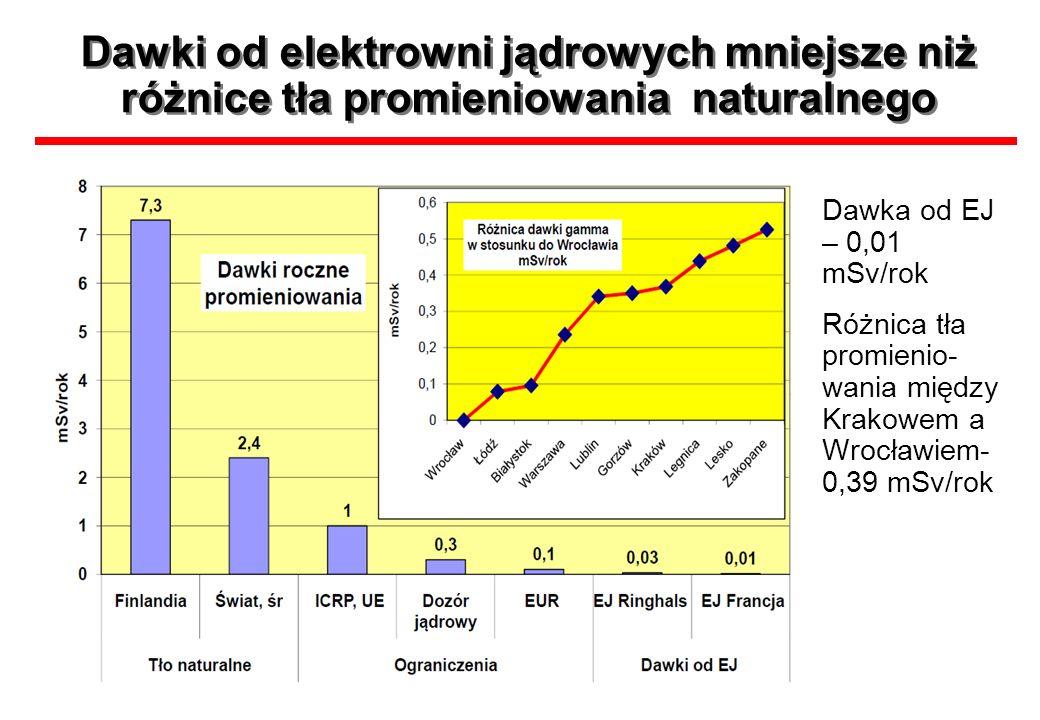 Dawki od elektrowni jądrowych mniejsze niż różnice tła promieniowania naturalnego Dawka od EJ – 0,01 mSv/rok Różnica tła promienio- wania między Krako