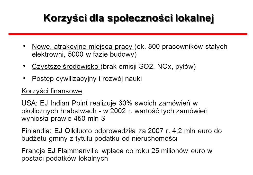 Korzyści dla społeczności lokalnej Nowe, atrakcyjne miejsca pracy (ok. 800 pracowników stałych elektrowni, 5000 w fazie budowy) Czystsze środowisko (b