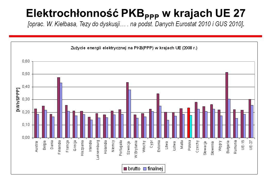 Elektrochłonność PKB PPP w krajach UE 27 [oprac. W. Kiełbasa, Tezy do dyskusji…. na podst. Danych Eurostat 2010 i GUS 2010].