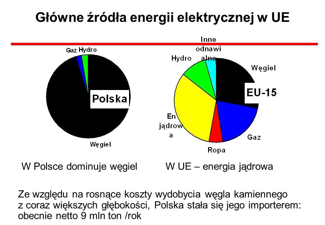 Główne źródła energii elektrycznej w UE Ze względu na rosnące koszty wydobycia węgla kamiennego z coraz większych głębokości, Polska stała się jego im