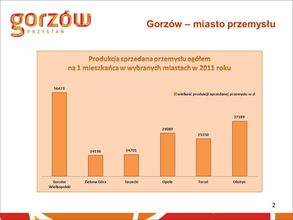 2 Gorzów – miasto przemysłu