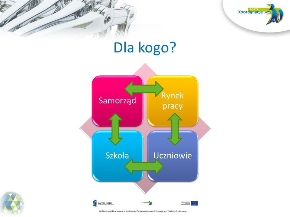 Innowacja Portal Koordynacja 3.0 Daje nowe formy wsparcia dla uczniów – Innowacyjny Pakiet Indywidualnego Planera Kariery (IP IPK)
