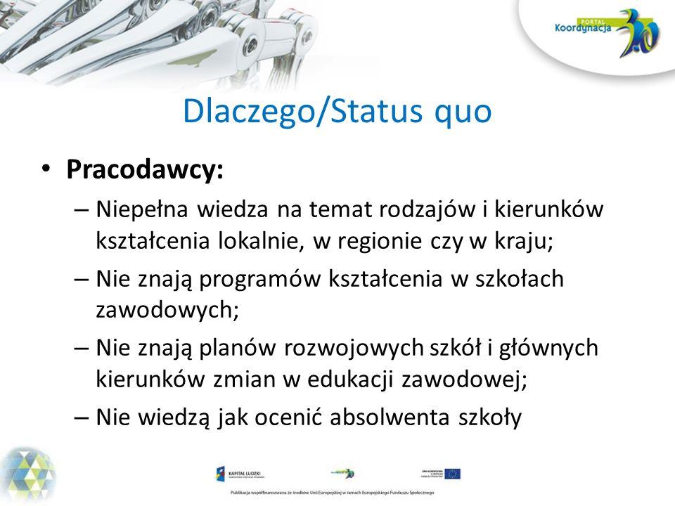 Projekty uczniowskie – Logistyka i Spedycja Zespół Szkół Ponadgimnazjalnych nr 2 im.