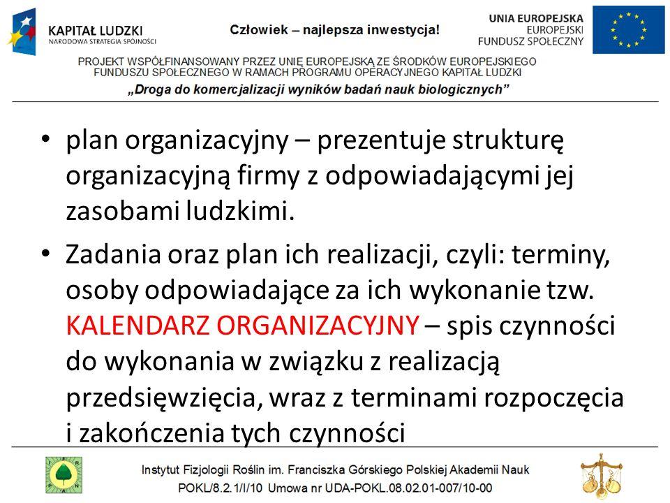 plan organizacyjny – prezentuje strukturę organizacyjną firmy z odpowiadającymi jej zasobami ludzkimi. Zadania oraz plan ich realizacji, czyli: termin