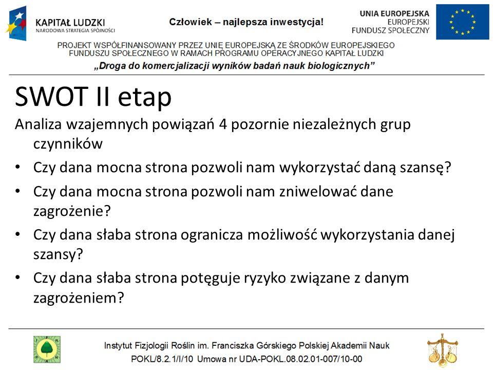SWOT II etap Analiza wzajemnych powiązań 4 pozornie niezależnych grup czynników Czy dana mocna strona pozwoli nam wykorzystać daną szansę? Czy dana mo