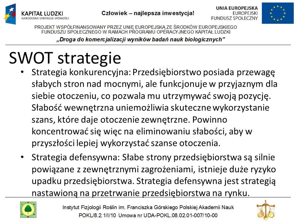 SWOT strategie Strategia konkurencyjna: Przedsiębiorstwo posiada przewagę słabych stron nad mocnymi, ale funkcjonuje w przyjaznym dla siebie otoczeniu